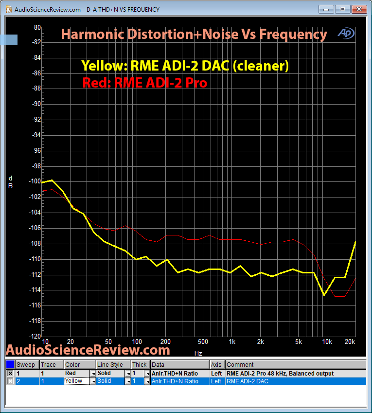 RME ADI-2 DAC vs ADI-2 Pro THD+N Measurement Comparison.png