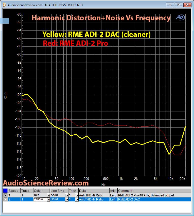 RME ADI-2 DAC vs ADI-2 Pro THD+N Measurement Comparison.png
