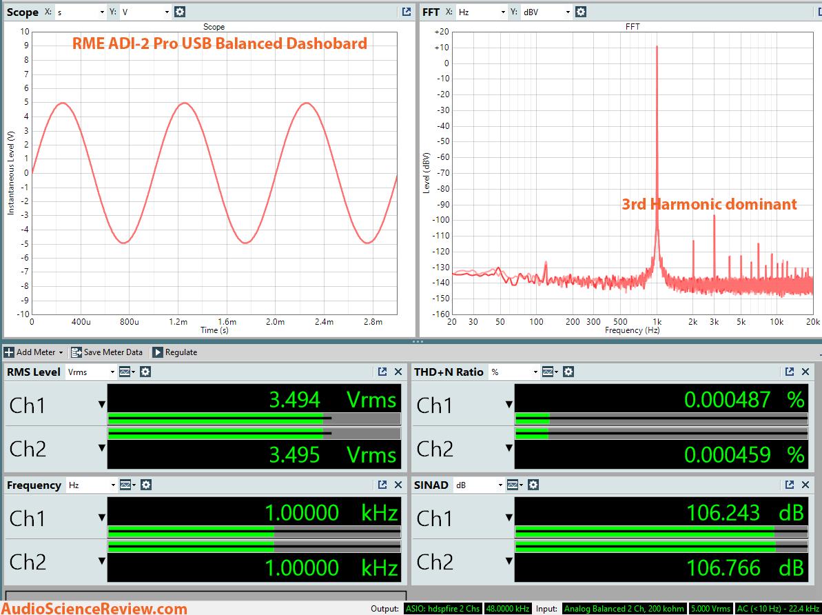 RME ADI-2 Pro Dashboard Measurements.png