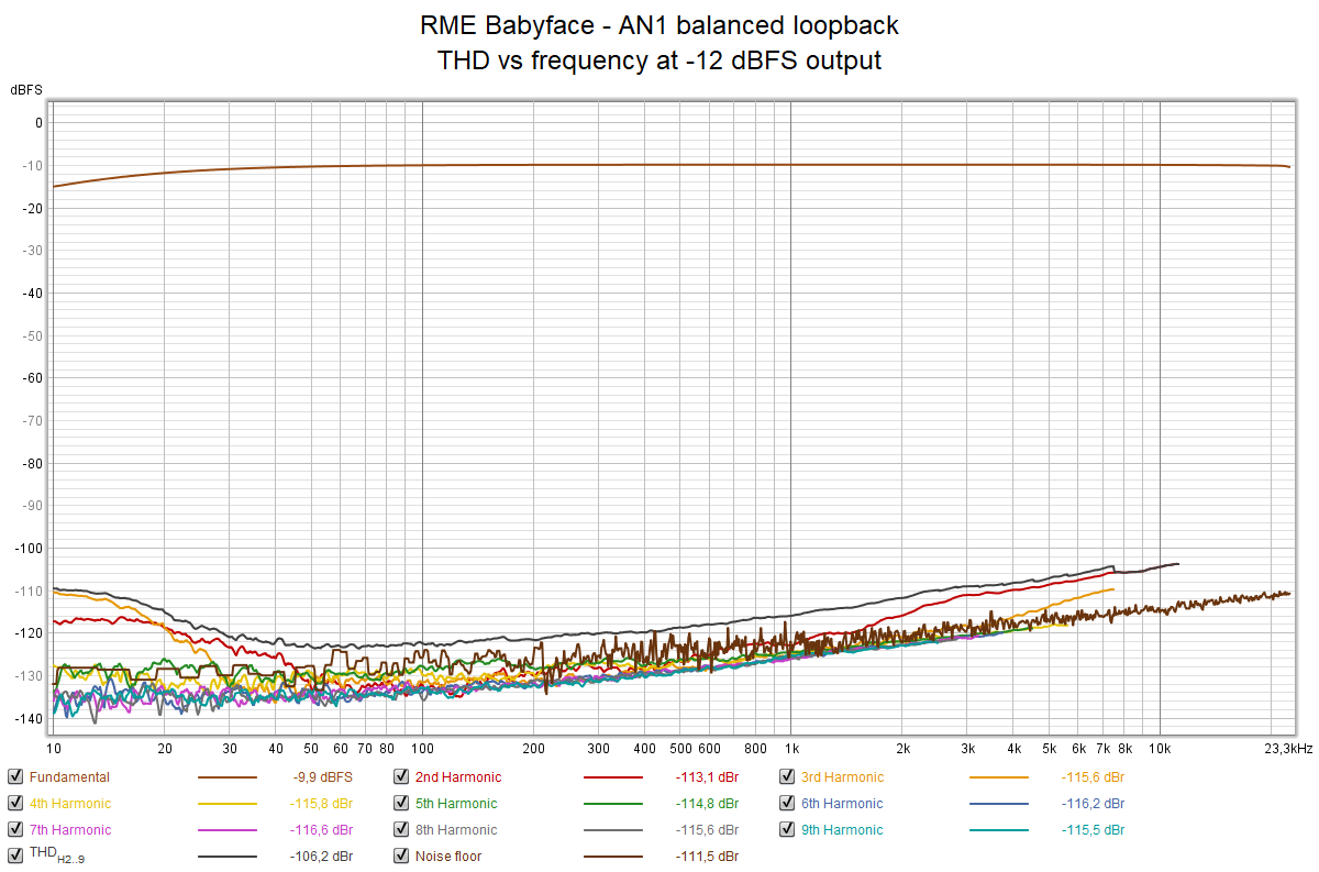 RME Babyface - AN1 balanced loopback - THD vs frequency at -12 dBFS output.png