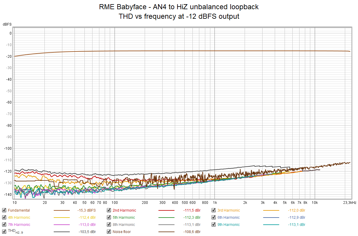 RME Babyface - AN4 to HiZ unbalanced loopback - THD vs frequency at -12 dBFS output.png