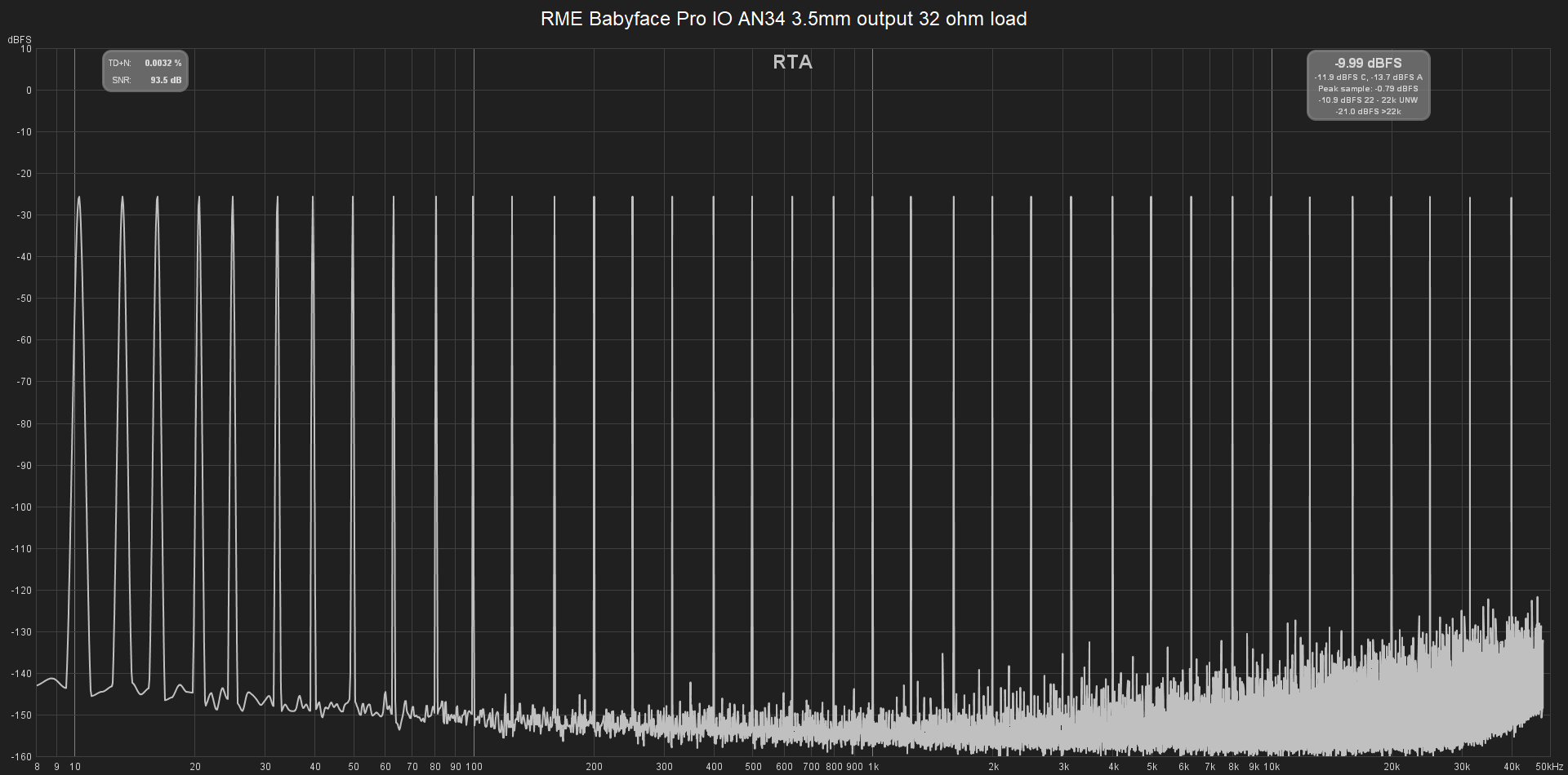 RME Babyface Pro AN34 3.5mm 32ohm 10-40kHz Multitone.png