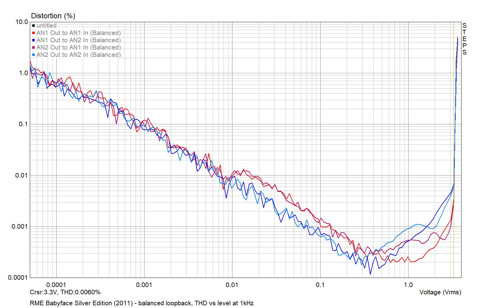 RME Babyface Silver Edition 2011 - AN balanced THD vs level 1kHz 2021-04-01.png