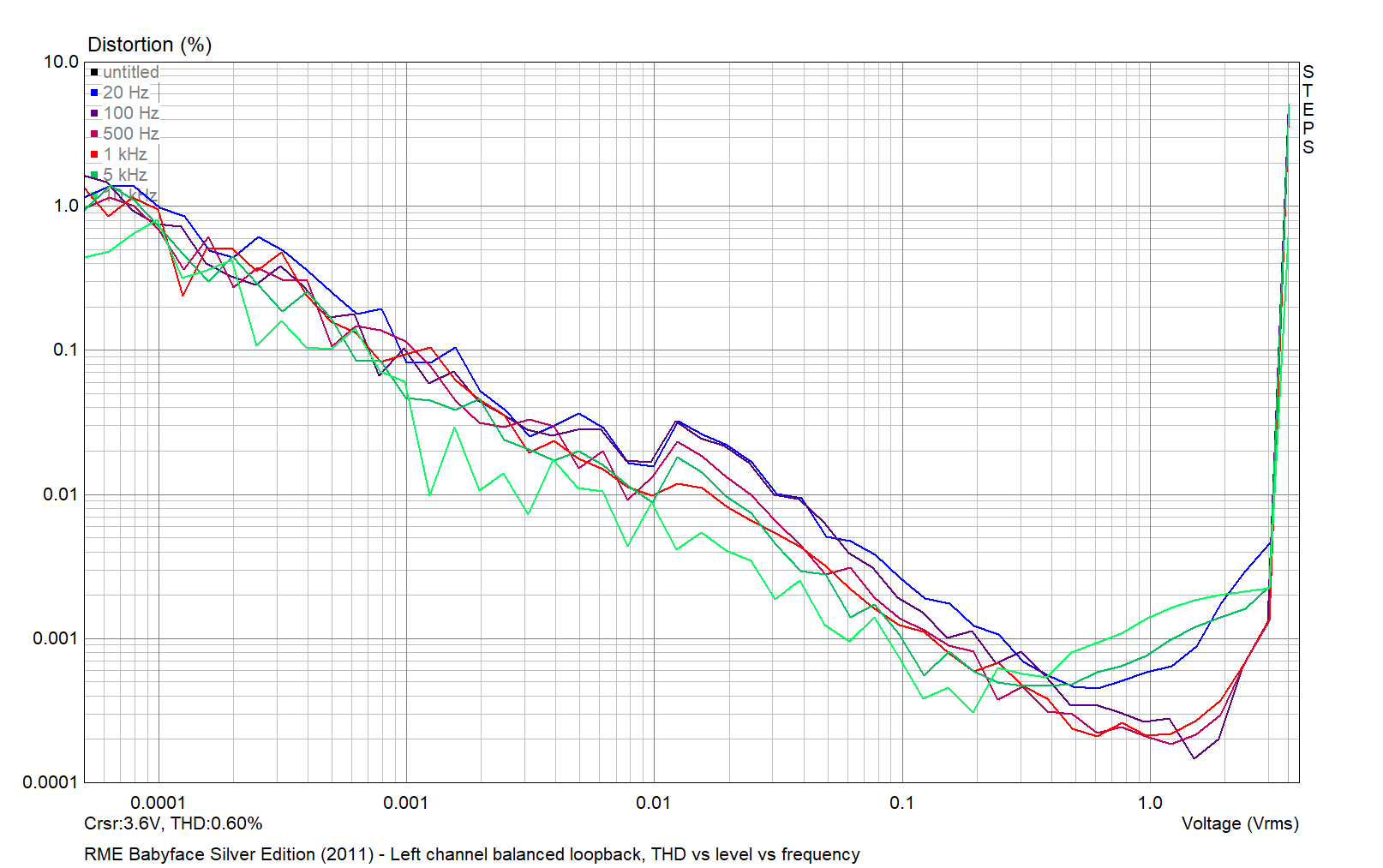 RME Babyface Silver Edition 2011 - AN1 balanced THD vs level vs frequency 2021-04-01.png