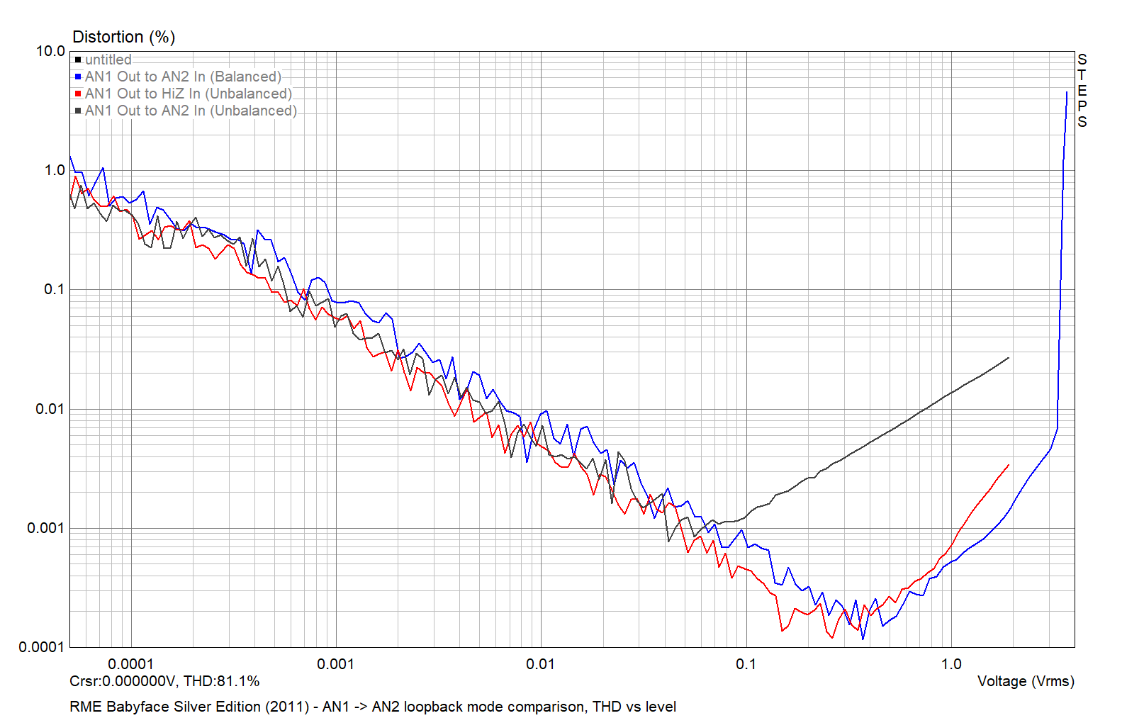 RME Babyface Silver Edition 2011 - AN1 to AN2 mode comparison, THD vs level 2021-04-01.png