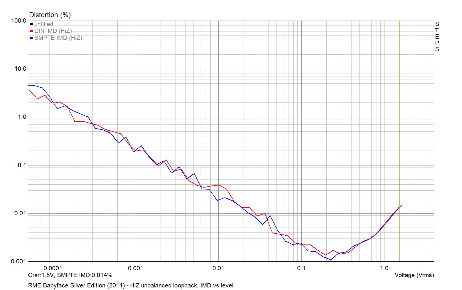 RME Babyface Silver Edition 2011 - HiZ unbalanced IMD vs level 2021-04-01.png