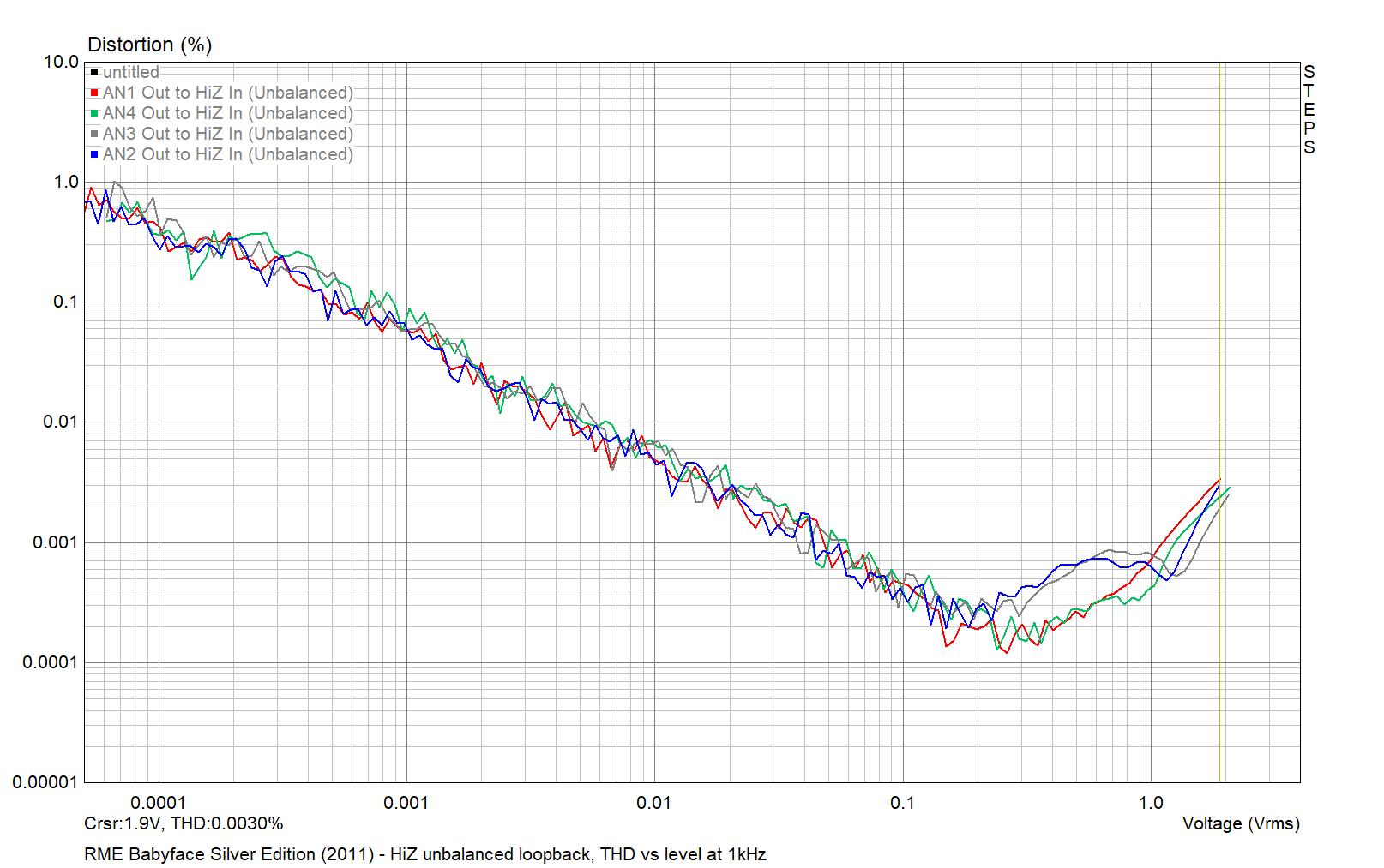 RME Babyface Silver Edition 2011 - HiZ unbalanced THD vs level 2021-04-01.png