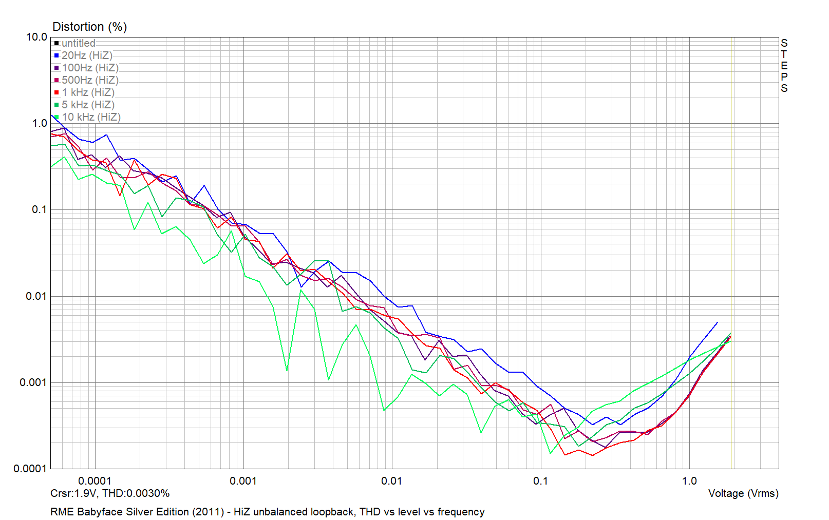 RME Babyface Silver Edition 2011 - HiZ unbalanced THD vs level vs frequency 2021-04-01.png