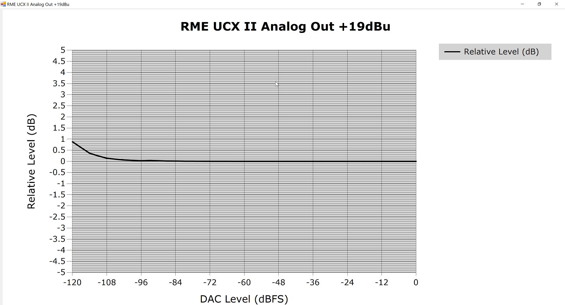 RME UCX II Linearity.png