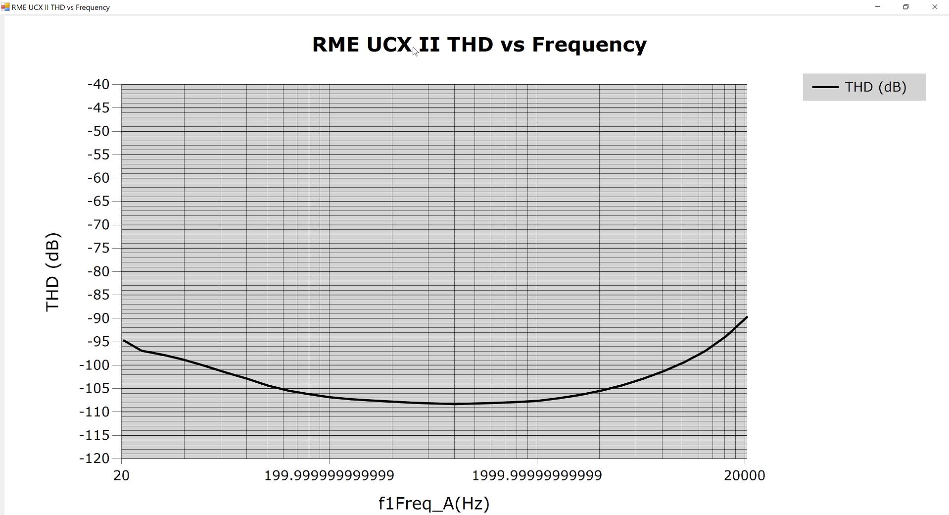 RME UCX II THD vs Freq 90kHz 5H.png