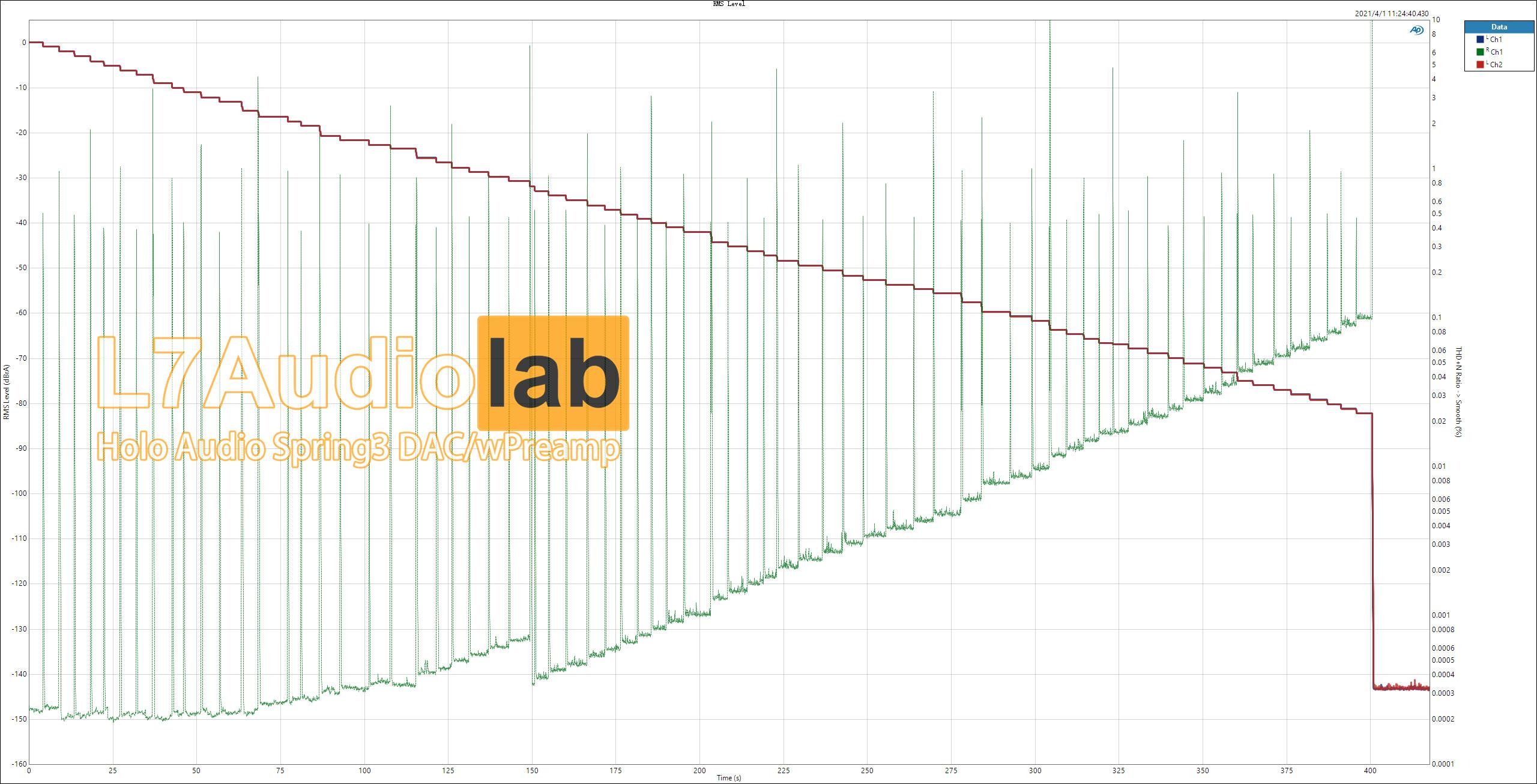 RMS-Level.jpg