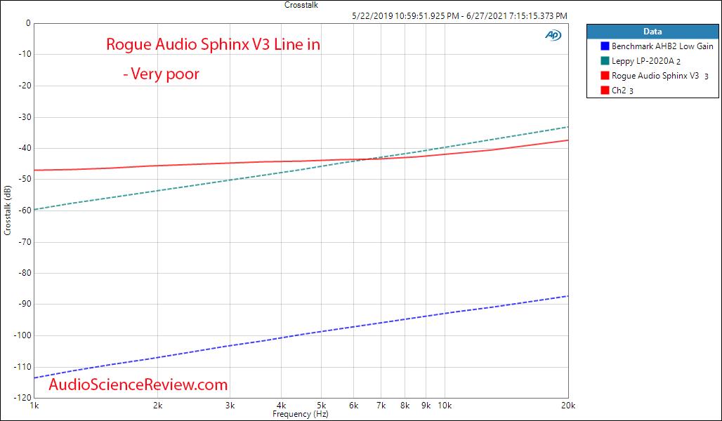 Rogue Audio Sphinx V3 Crosstalk Measurements Integrated Tube Amplifier.png