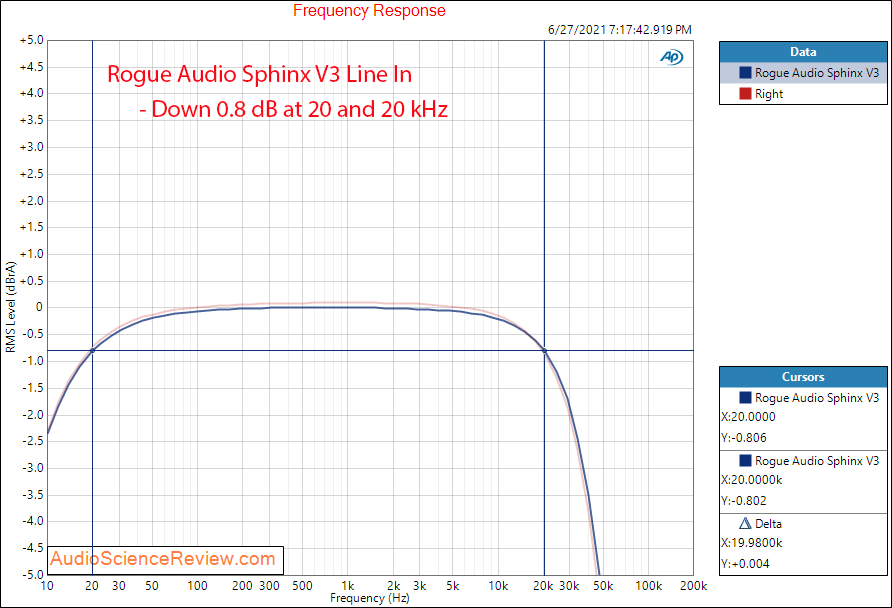 Rogue Audio Sphinx V3 Frequency Response Measurements Integrated Tube Amplifier.png