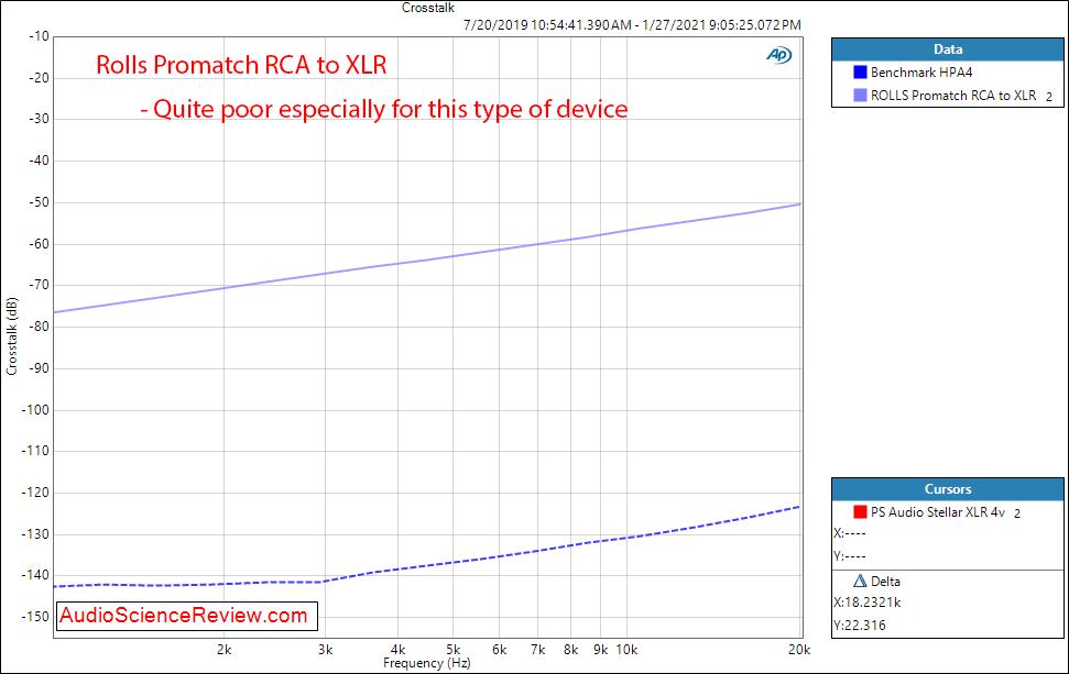 Rolls Promatch Measurement RCA to XLR crosstalk.png