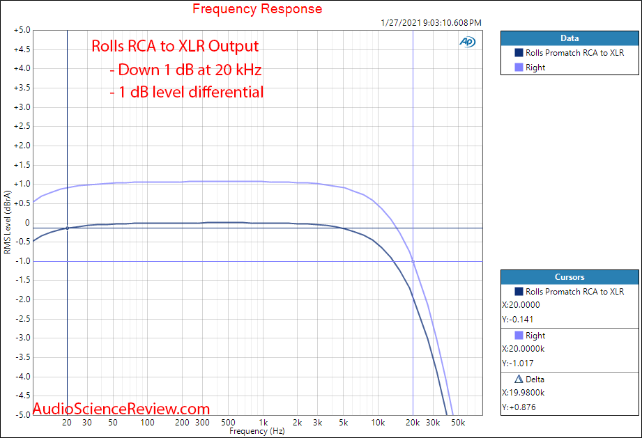 Rolls Promatch Measurement RCA to XLR frequency response.png