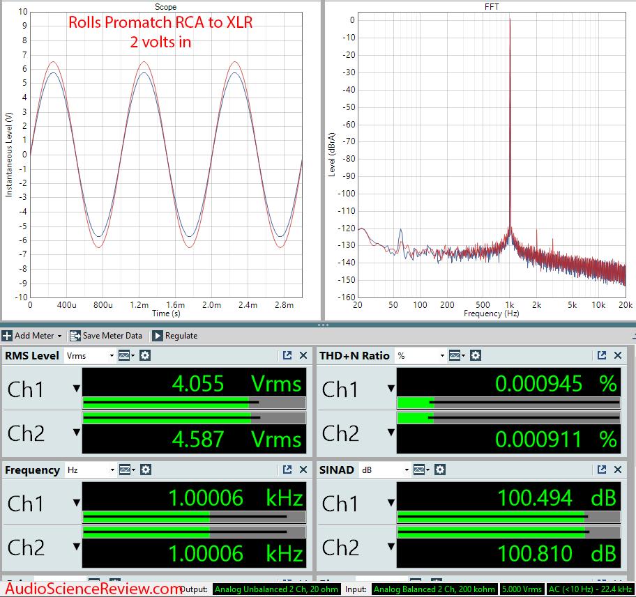 Rolls Promatch Measurement RCA to XLR.png
