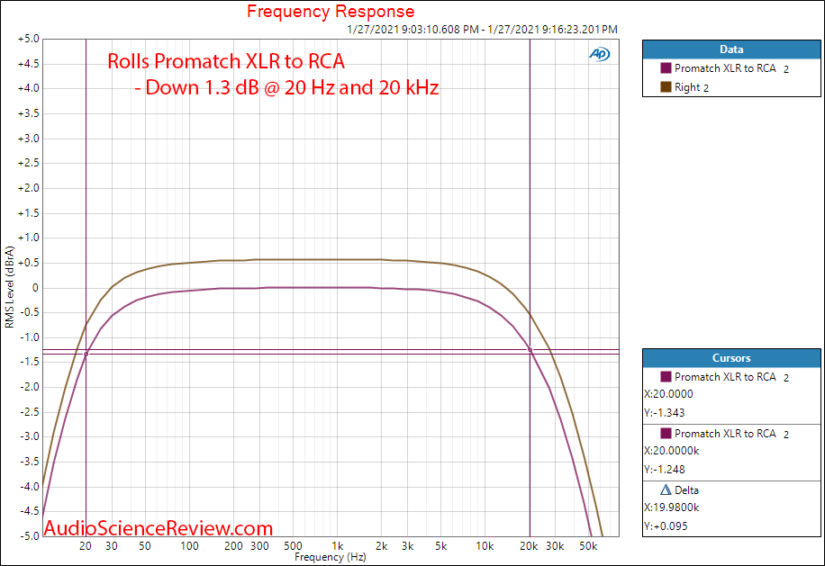 Rolls Promatch Measurement XLR to RCA Frequency Response.png