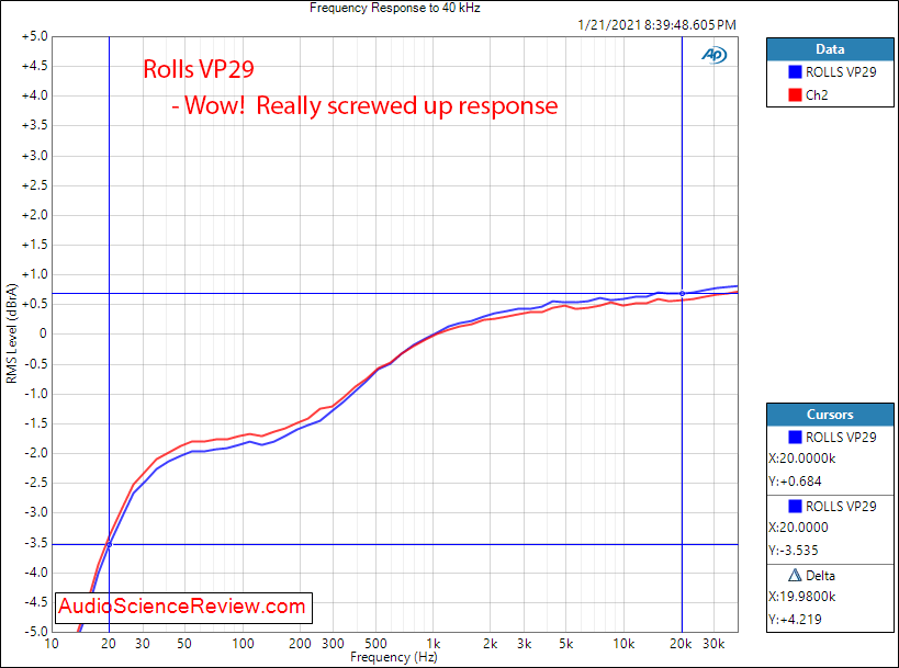 ROLLS VP29 Measurements Phono preamp frequency response.png