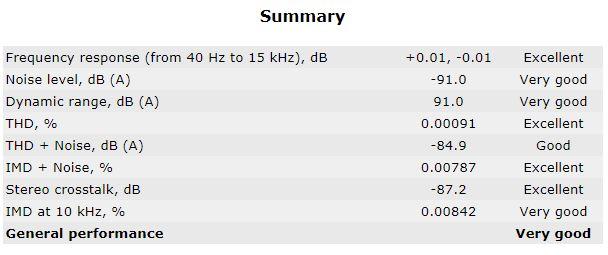 RTX6001 Audio Analyzer 16_44.1 Summary Loopback Unbalanced.JPG