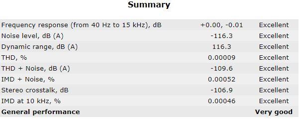 RTX6001 Audio Analyzer 24_96 Summary Loopback Unbalanced.JPG