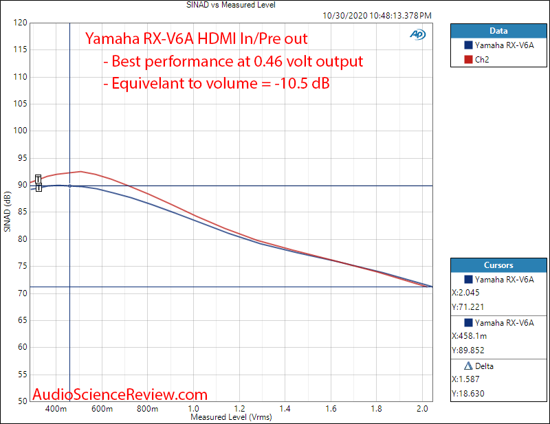 RX-V6A 7.2-Channel AV Receiver with 8K HDMI DAC THD+N vs Output Level Audio Meaurements.png