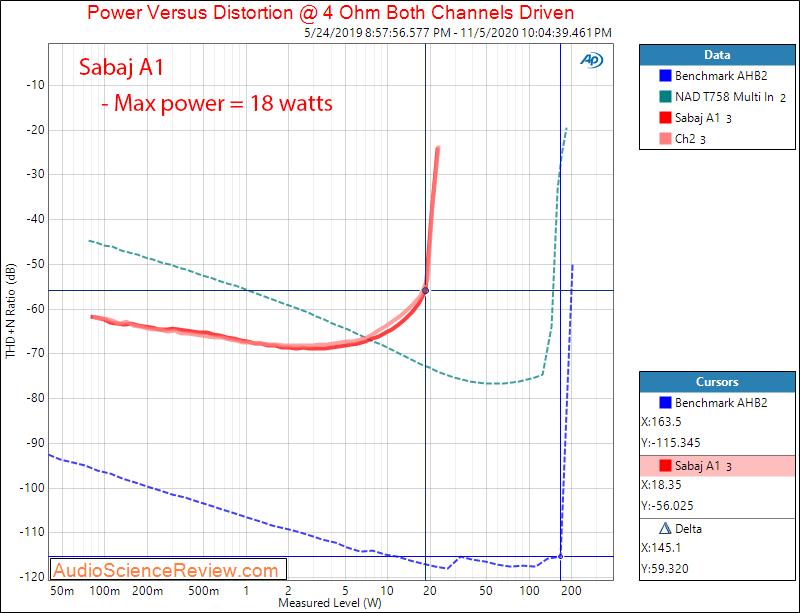 Sabaj A1 TPA3118 Desktop Amplifier Power into 4 ohm Audio Measurements.png