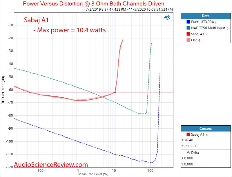 Sabaj A1 TPA3118 Desktop Amplifier Power into 8 ohm Audio Measurements.png