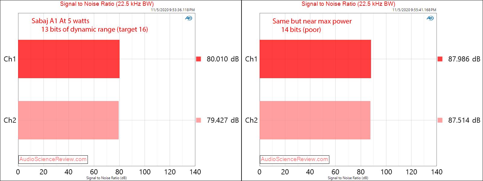 Sabaj A1 TPA3118 Desktop Amplifier SNR Audio Measurements.png
