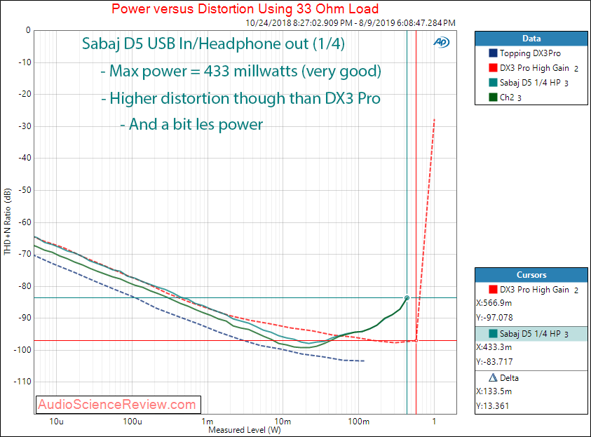 Sabaj d5 headphone Unbalanced Power at 33 Ohm Audio Measurements.png