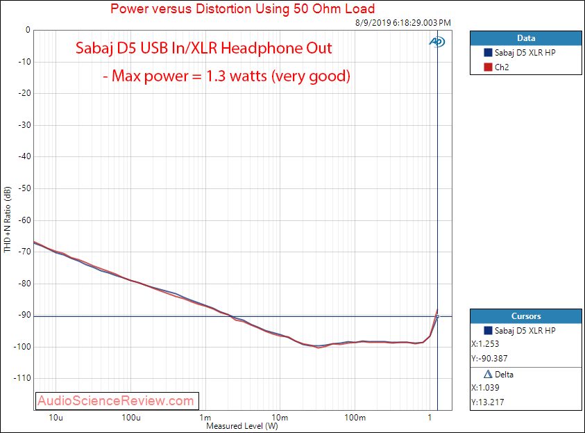 Sabaj d5 headphone Unbalanced Power at 55 Ohm Audio Measurements.png