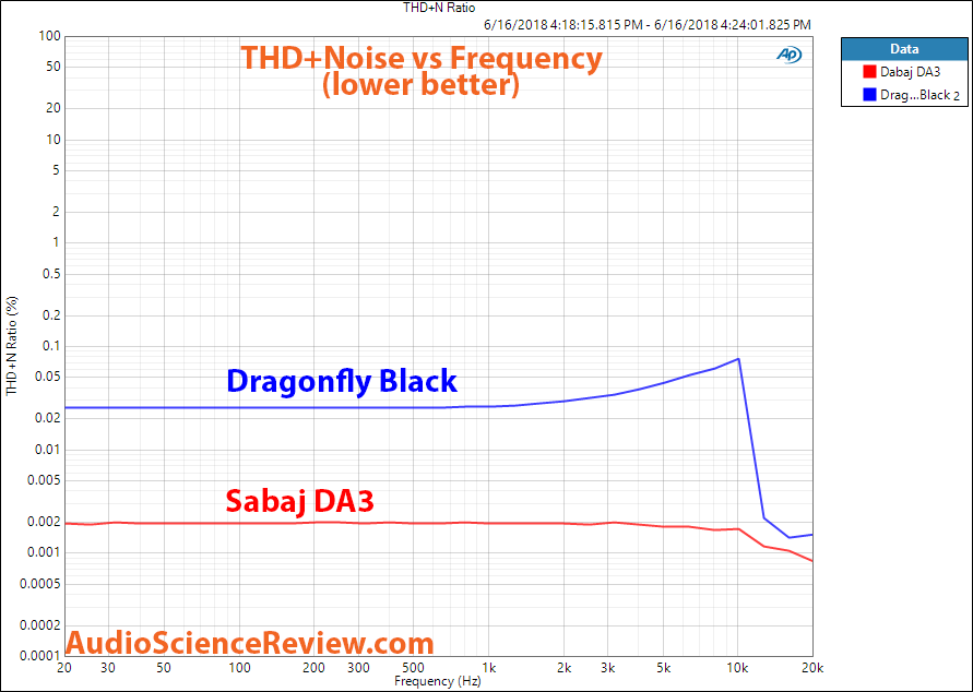 Sabaj DA3 DAC Dragonfly Black distortion THD+N Measurement.png