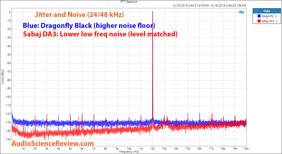 Sabaj DA3 DAC Jitter and Noise Measurement.png