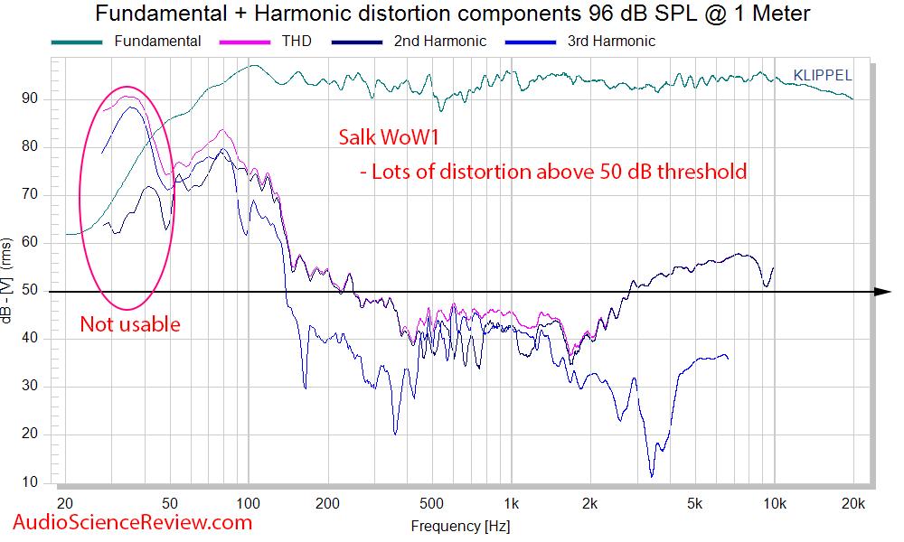 Salk WoW1 Bookshelf Speaker 2-way Distortion and Phase Measurements.png