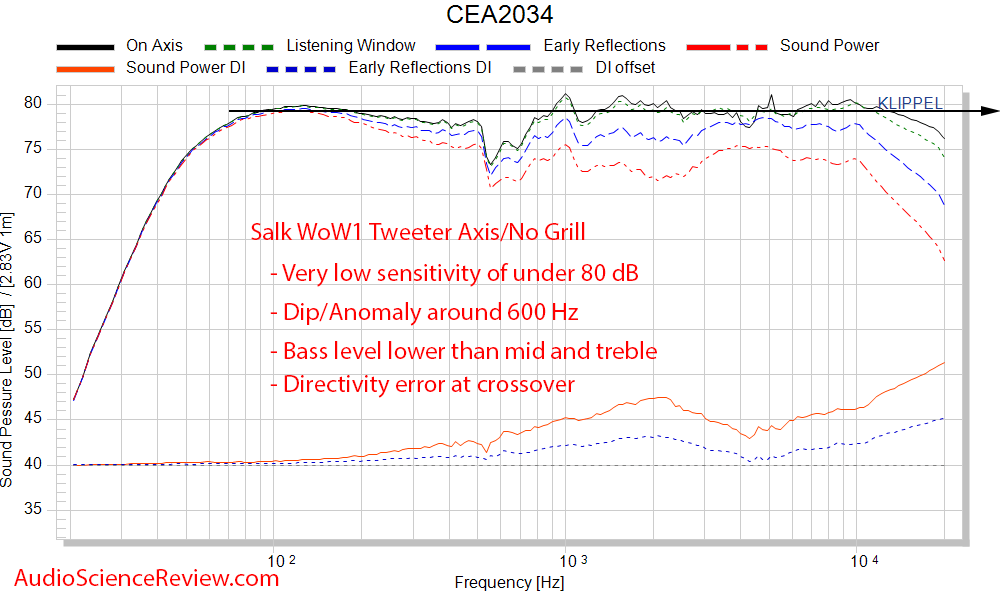 Salk WoW1 Bookshelf Speaker 2-way Spinorama CTA-2034 Frequency Response Measurements.png