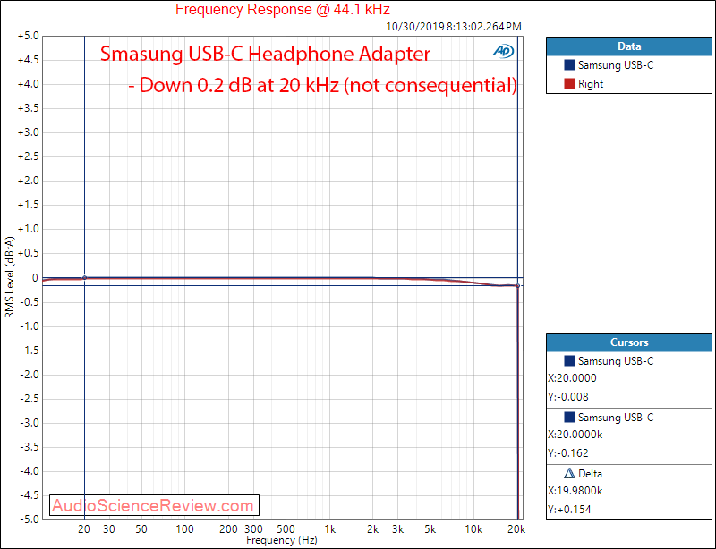 Samsung USB-C Headset Jack Adapter DAC Headphone Frequency Response Audio Measurements.png