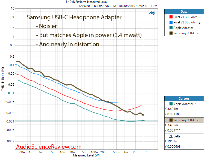Samsung USB-C Headset Jack Adapter DAC Headphone Power into 300 Ohm Audio Measurements.png