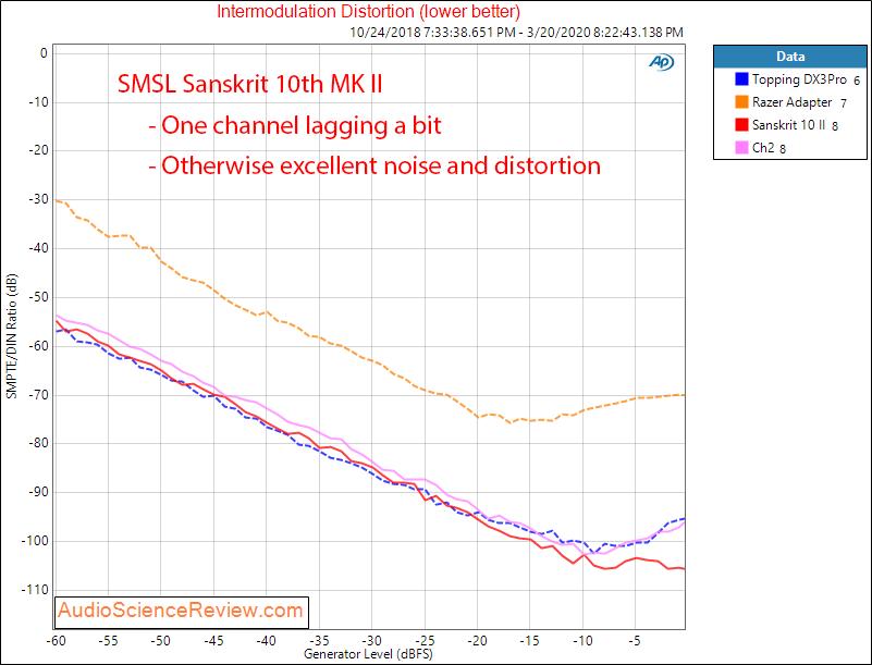 Sanskrit 10th MK Ⅱ USB DAC IMD Distortion Audio Measurements.png