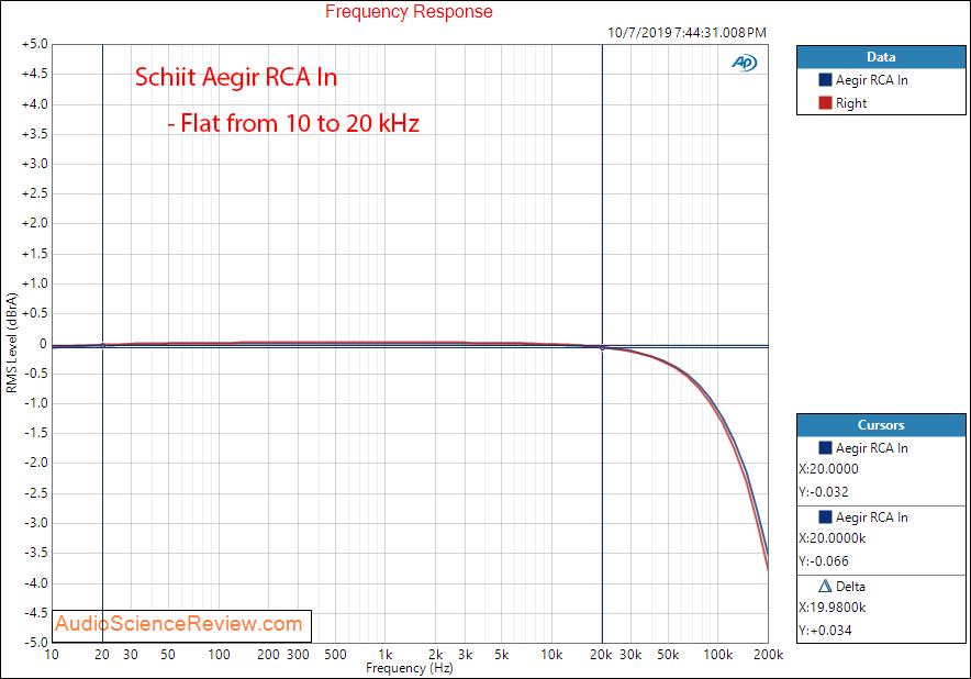 Schiit Aegir Stereo Power Amplifier Frequency Response Audio Measurements.png