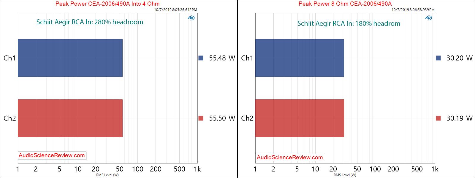 Schiit Aegir Stereo Power Amplifier Peak Power Audio Measurements.png
