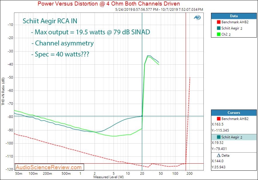 Schiit Aegir Stereo Power Amplifier Power into 4 ohm Audio Measurements.png
