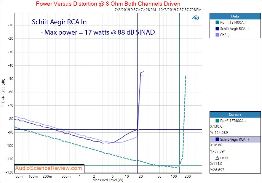 Schiit Aegir Stereo Power Amplifier Power into 8 ohm Audio Measurements.png