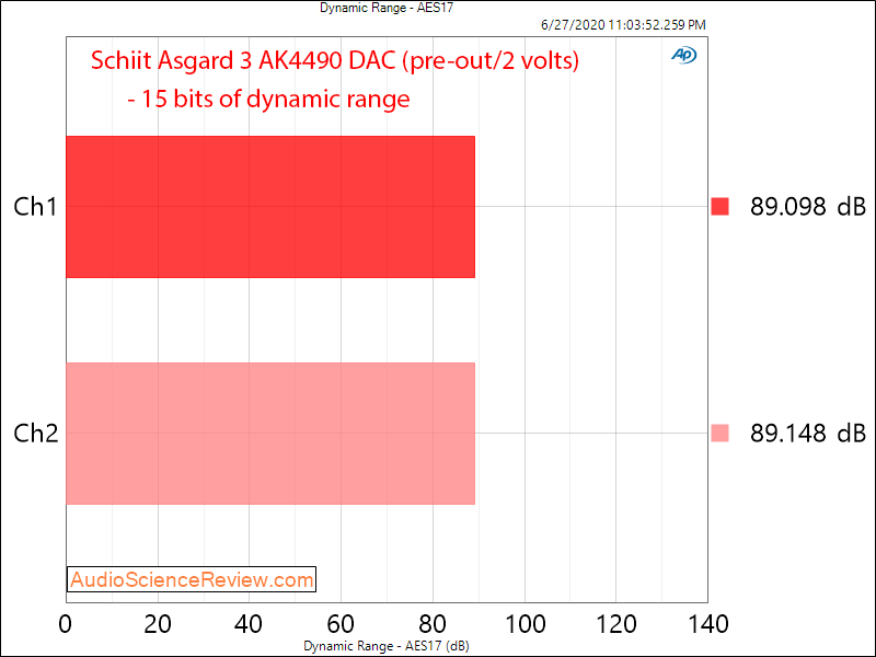 Schiit Asgard 3 Headphone Amplifier with AK4490 DAC dynamic range Audio Measurements.png