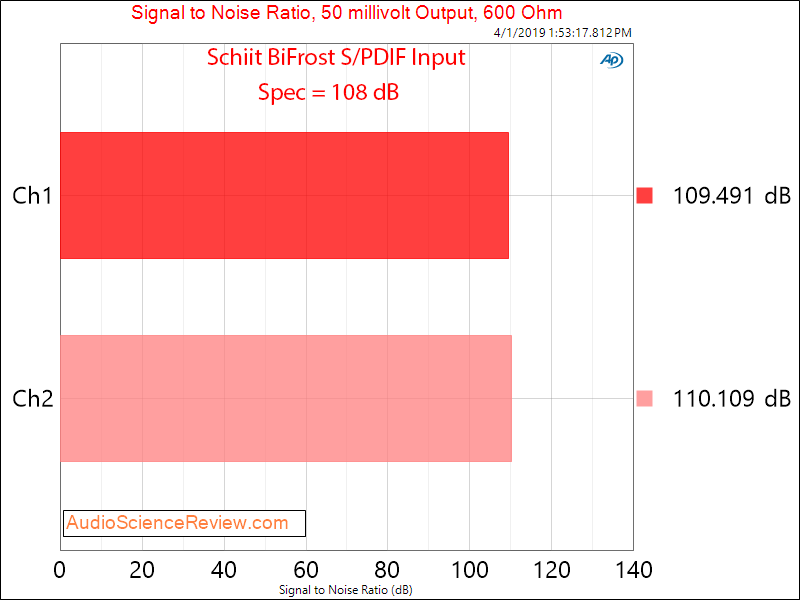 Schiit BiFrost DAC Dynamic Range Audio Measurements.png