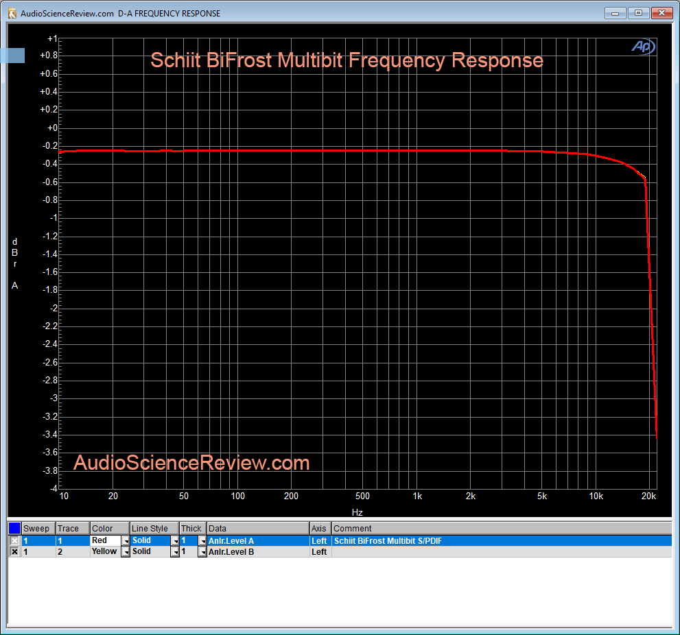 Schiit BiFrost Multibit DAC Frequency Response.png