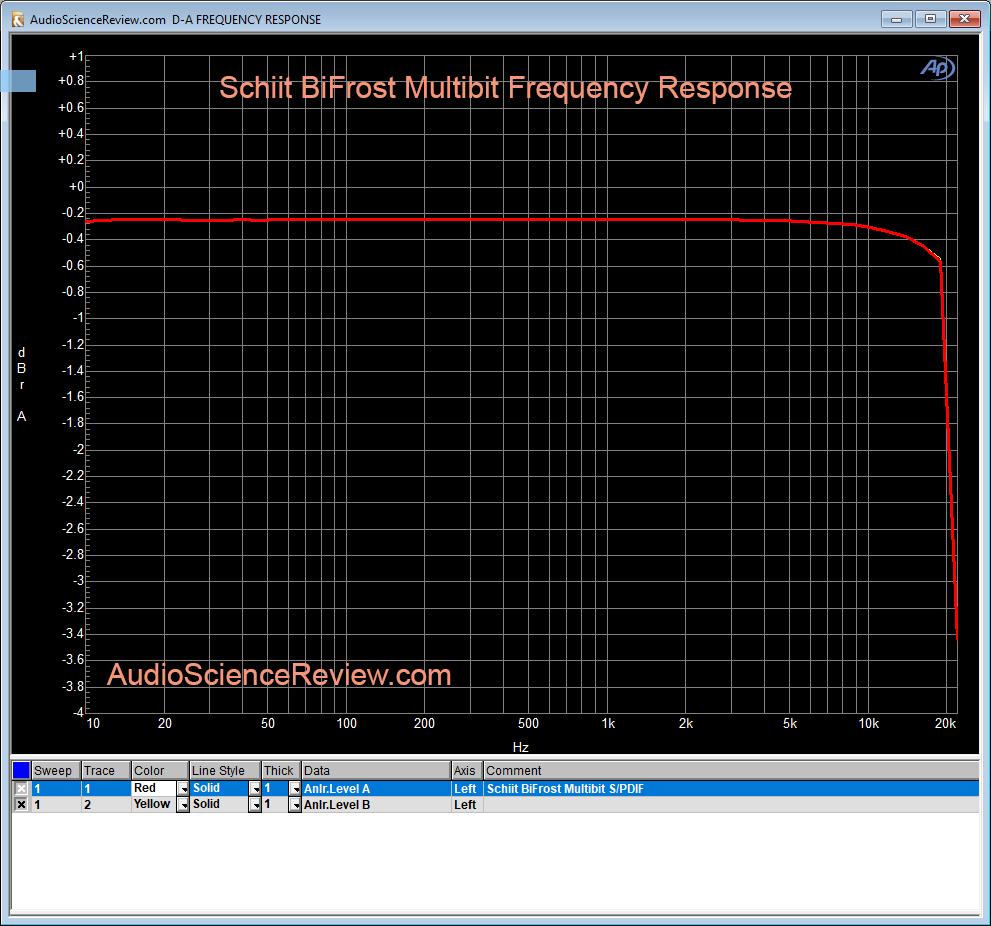 Schiit BiFrost Multibit DAC Frequency Response.png