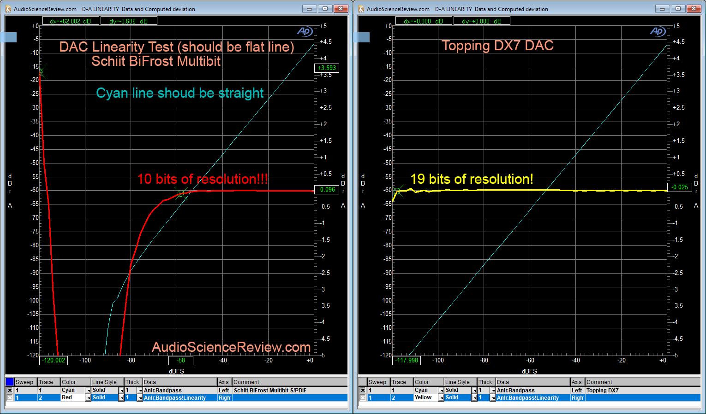 Schiit BiFrost Multibit DAC Linearity Test.png