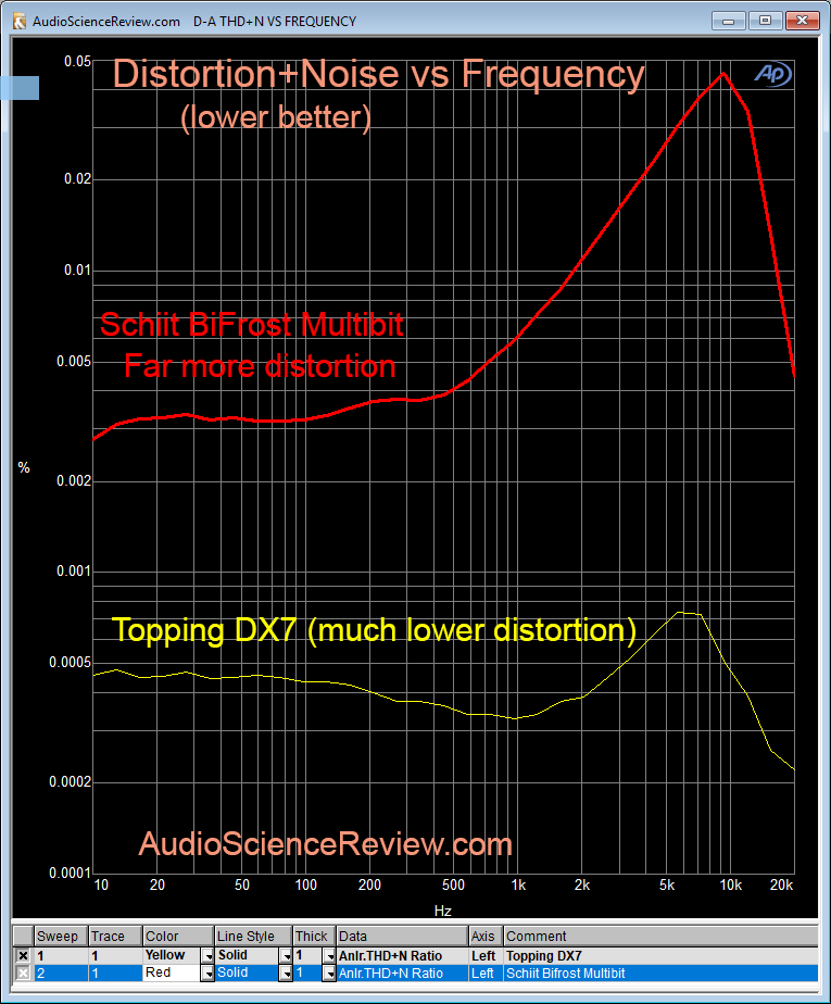 Schiit BiFrost Multibit DAC THD+N Distortion Measurement.png