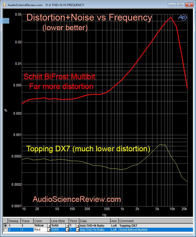 Schiit BiFrost Multibit DAC THD+N Distortion Measurement.png