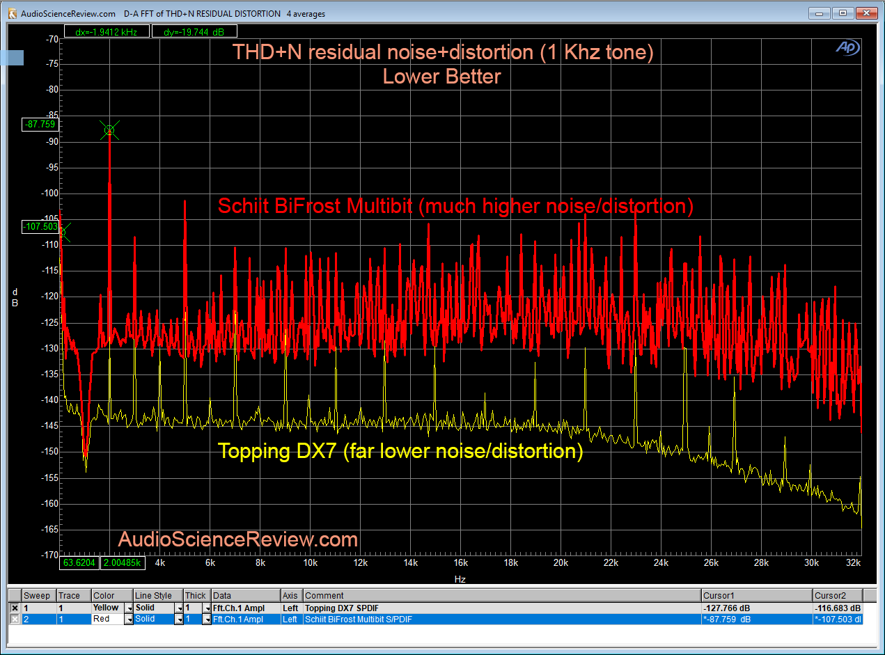 Schiit BiFrost Multibit DAC THD+N Residual Measurement.png