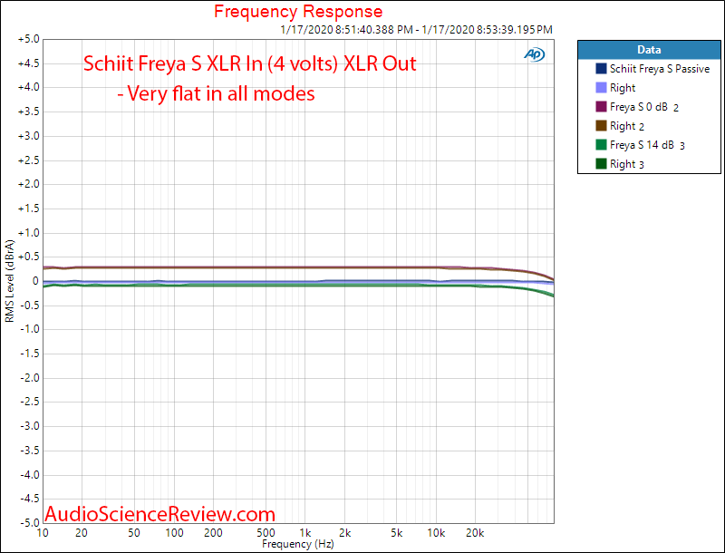Schiit Freya S Preamplifier Frequency Response Audio Measurements.png